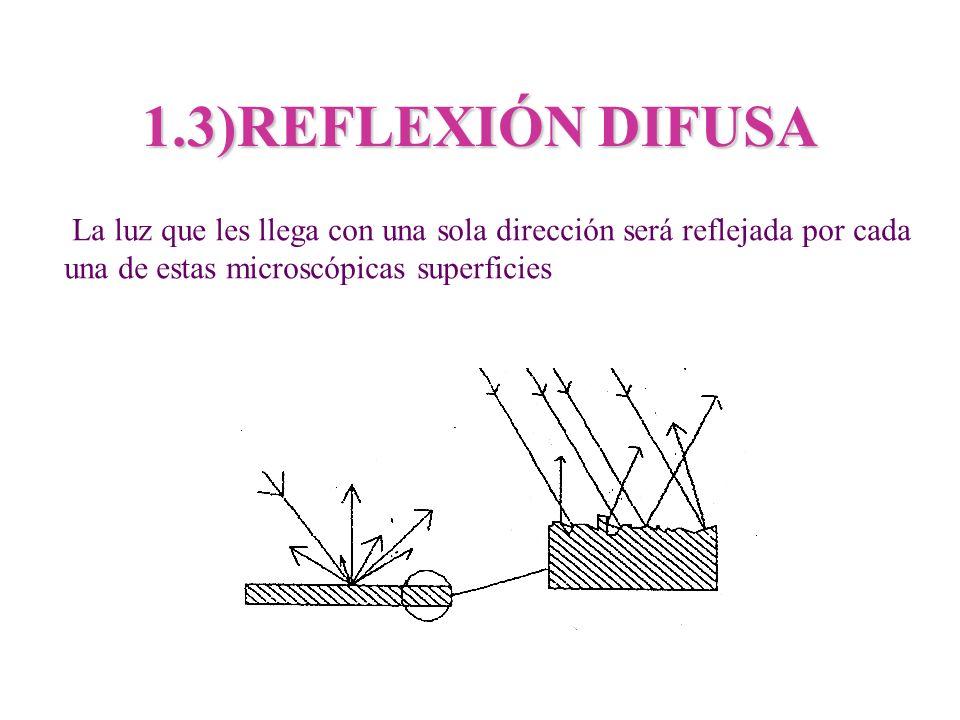 1.3)REFLEXIÓN DIFUSA La luz que les llega con una sola dirección será reflejada por cada una de estas microscópicas superficies