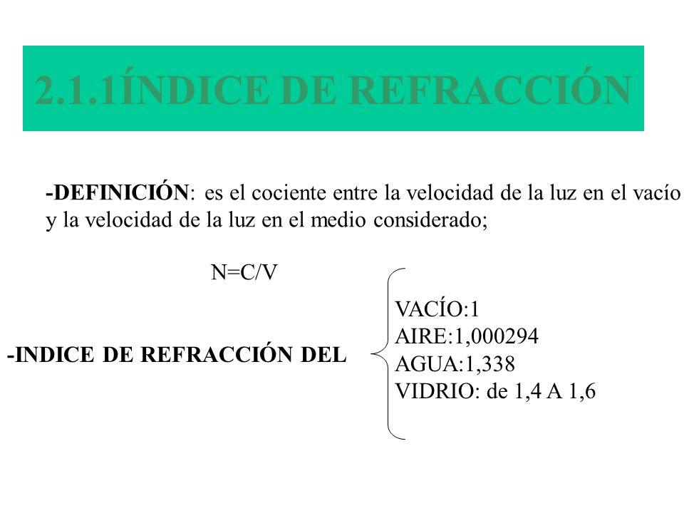 2.1.1ÍNDICE DE REFRACCIÓN -DEFINICIÓN: es el cociente entre la velocidad de la luz en el vacío y la velocidad de la luz en el medio considerado; N=C/V