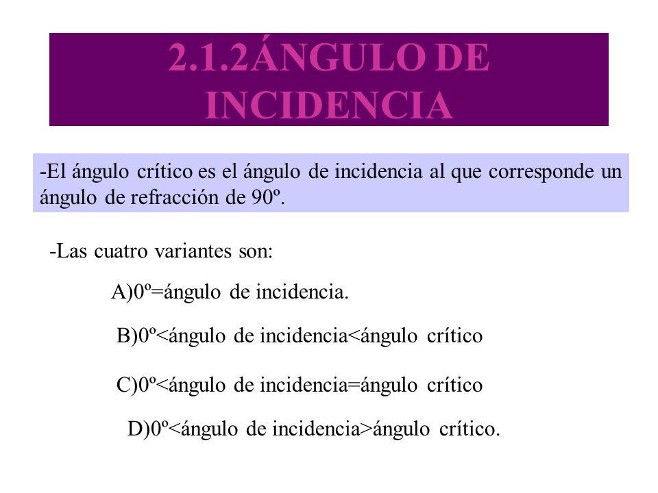 2.1.2ÁNGULO DE INCIDENCIA -El ángulo crítico es el ángulo de incidencia al que corresponde un ángulo de refracción de 90º. -Las cuatro variantes son: