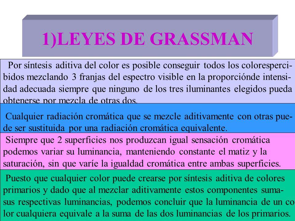 1)LEYES DE GRASSMAN Por síntesis aditiva del color es posible conseguir todos los coloresperci- bidos mezclando 3 franjas del espectro visible en la p