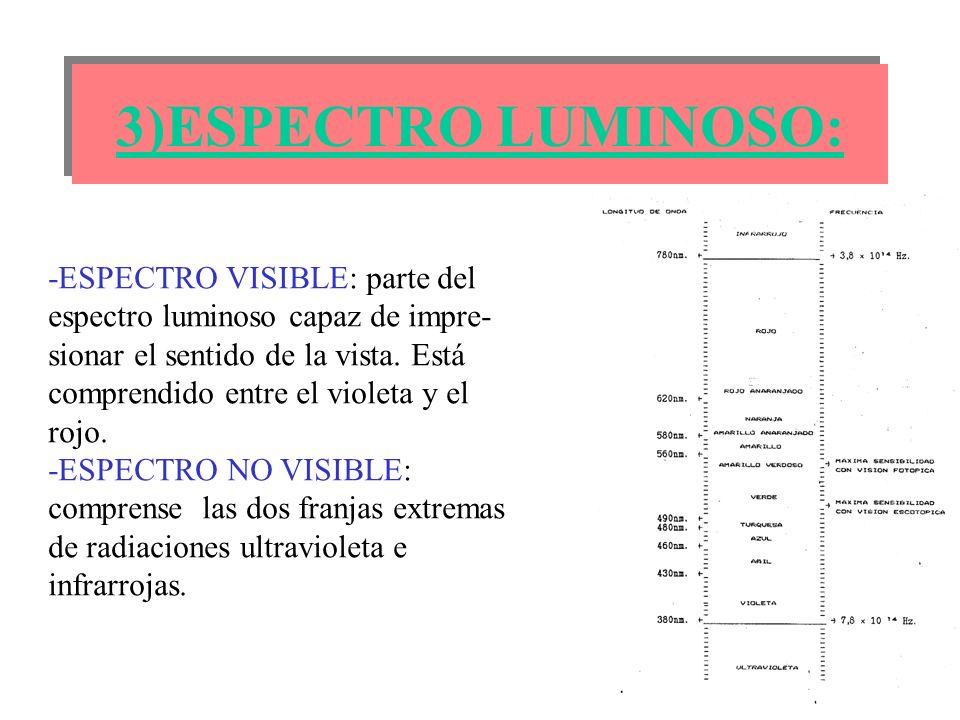 3)ESPECTRO LUMINOSO: -ESPECTRO VISIBLE: parte del espectro luminoso capaz de impre- sionar el sentido de la vista. Está comprendido entre el violeta y