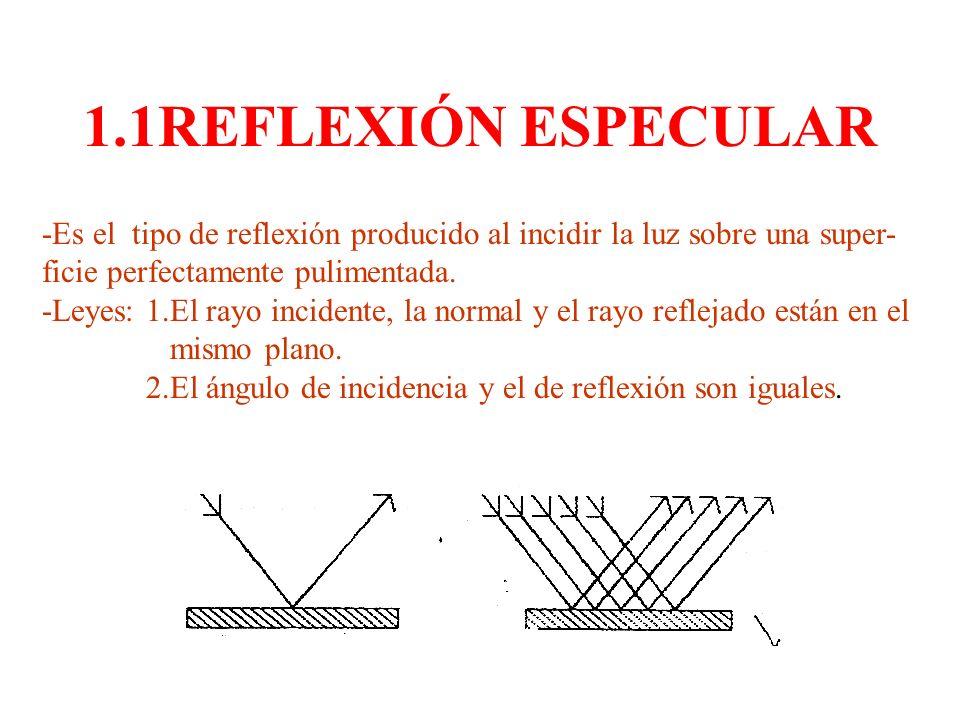 1.1REFLEXIÓN ESPECULAR -Es el tipo de reflexión producido al incidir la luz sobre una super- ficie perfectamente pulimentada. -Leyes: 1.El rayo incide