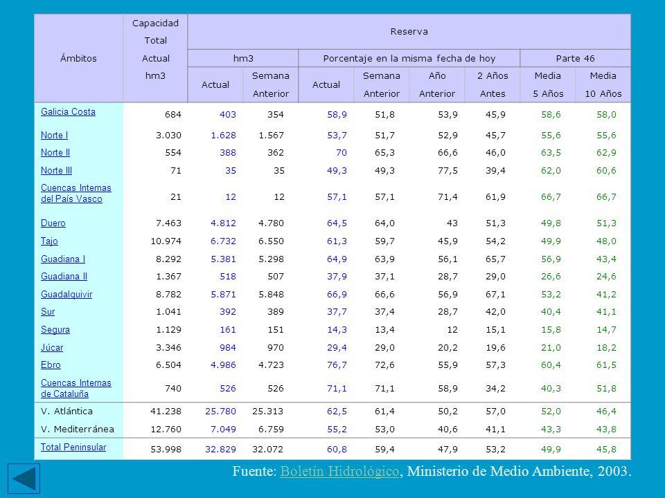 Ámbitos Capacidad Reserva Total Actualhm3Porcentaje en la misma fecha de hoyParte 46 hm3 Actual Semana Actual SemanaAño2 AñosMedia Anterior Antes5 Año