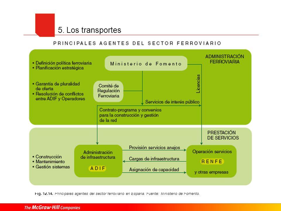5. Los transportes Fig. 12.14. Principales agentes del sector ferroviario en España. Fuente: Ministerio de Fomento.