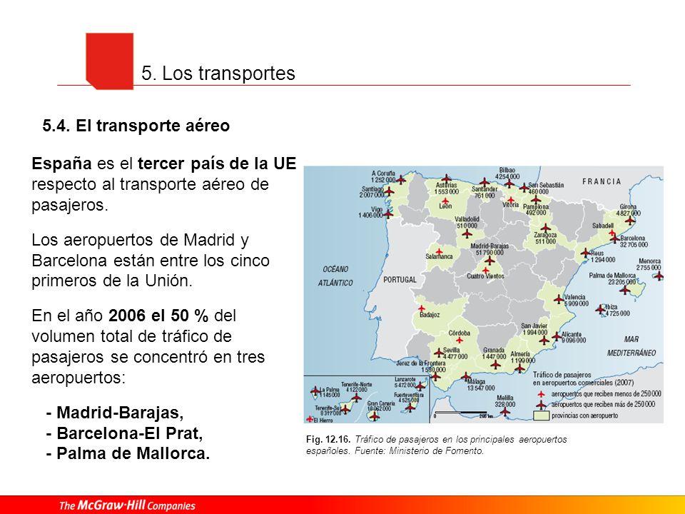 5. Los transportes 5.4. El transporte aéreo Fig. 12.16. Tráfico de pasajeros en los principales aeropuertos españoles. Fuente: Ministerio de Fomento.
