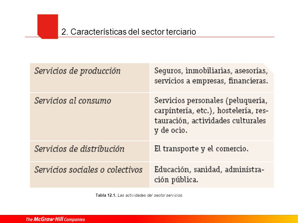 2. Características del sector terciario Tabla 12.1. Las actividades del sector servicios.