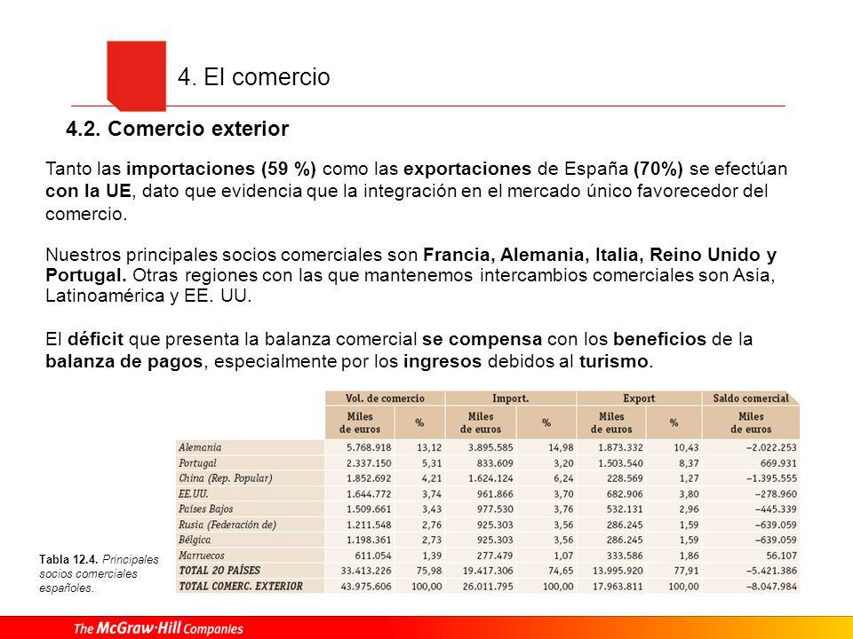 4. El comercio 4.2. Comercio exterior Tanto las importaciones (59 %) como las exportaciones de España (70%) se efectúan con la UE, dato que evidencia