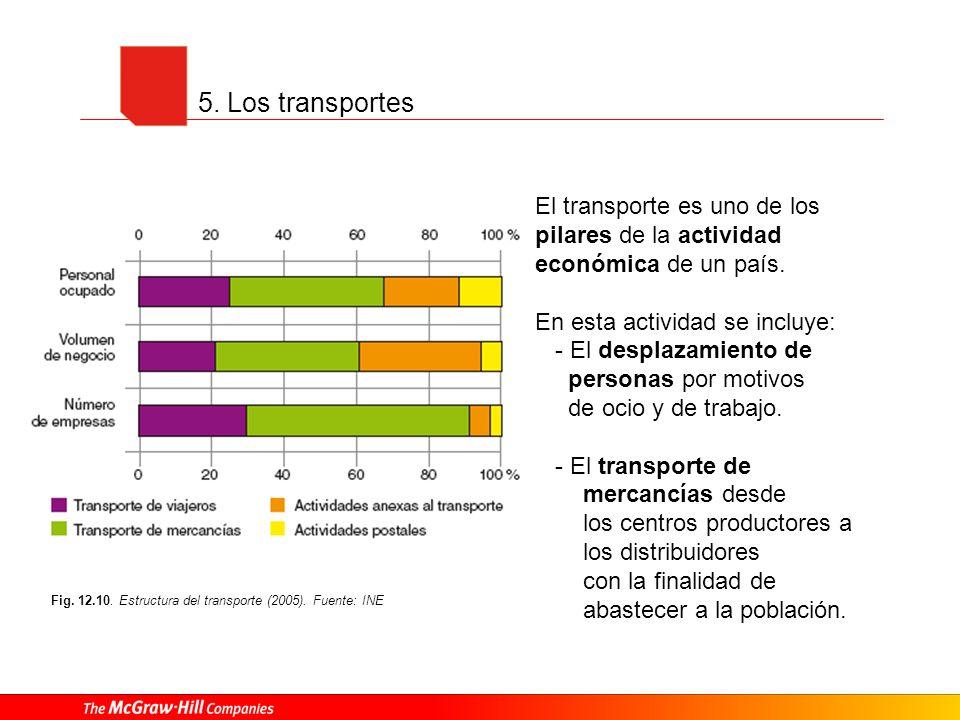 5. Los transportes Fig. 12.10. Estructura del transporte (2005). Fuente: INE El transporte es uno de los pilares de la actividad económica de un país.