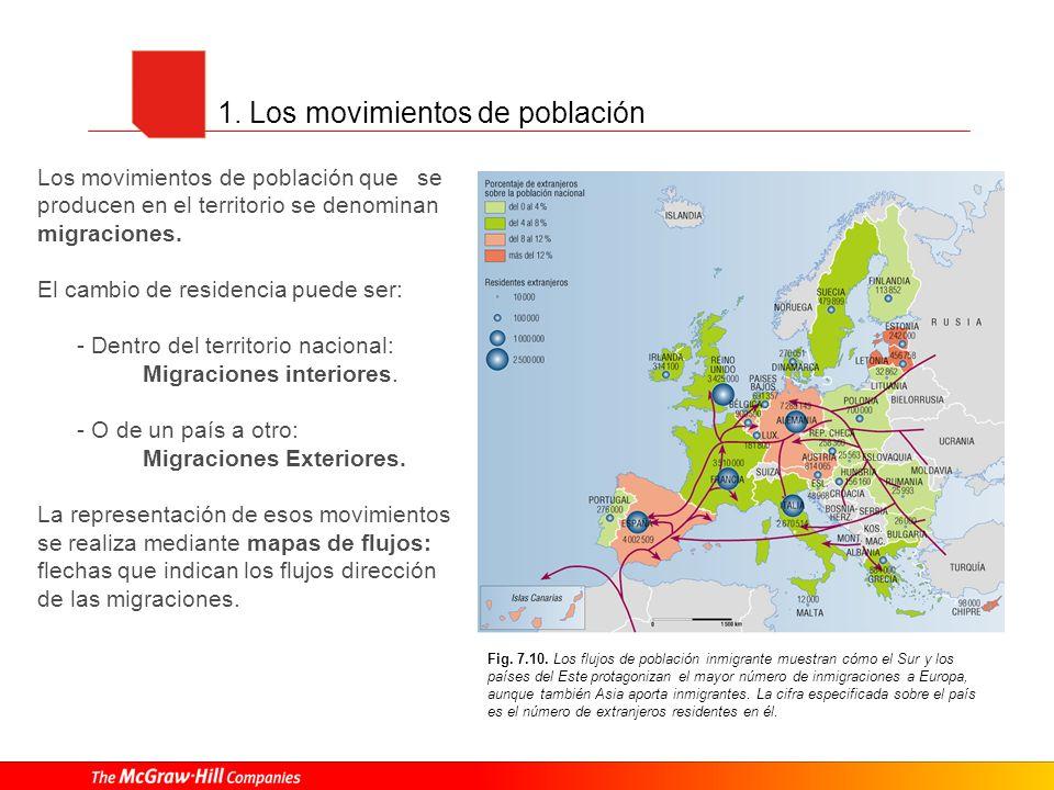 1. Los movimientos de población Los movimientos de población que se producen en el territorio se denominan migraciones. El cambio de residencia puede