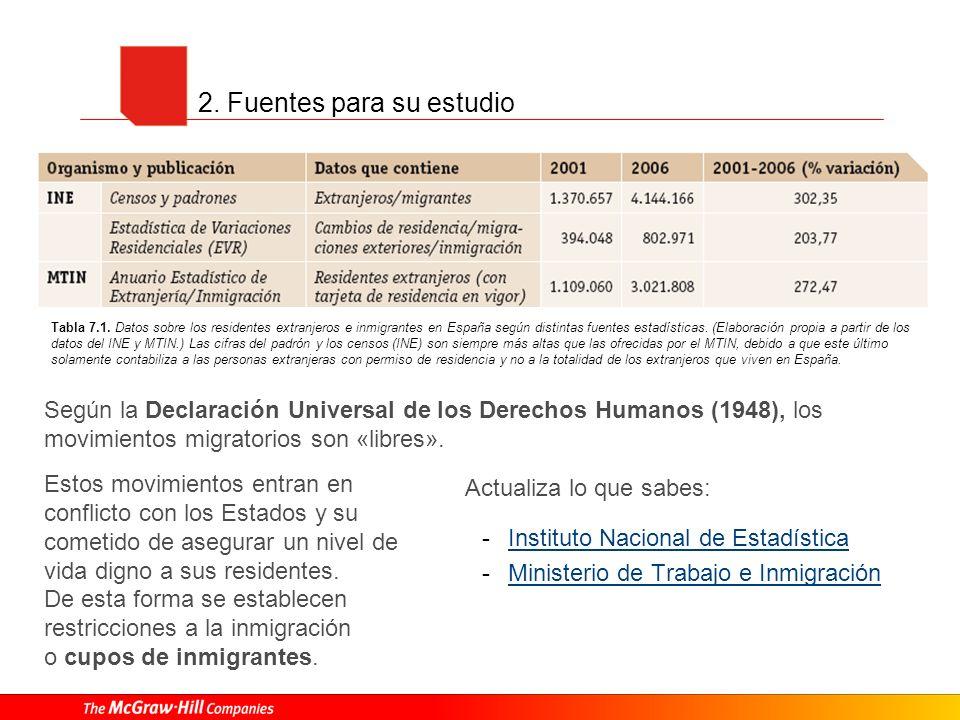 2. Fuentes para su estudio Actualiza lo que sabes: -Instituto Nacional de EstadísticaInstituto Nacional de Estadística -Ministerio de Trabajo e Inmigr
