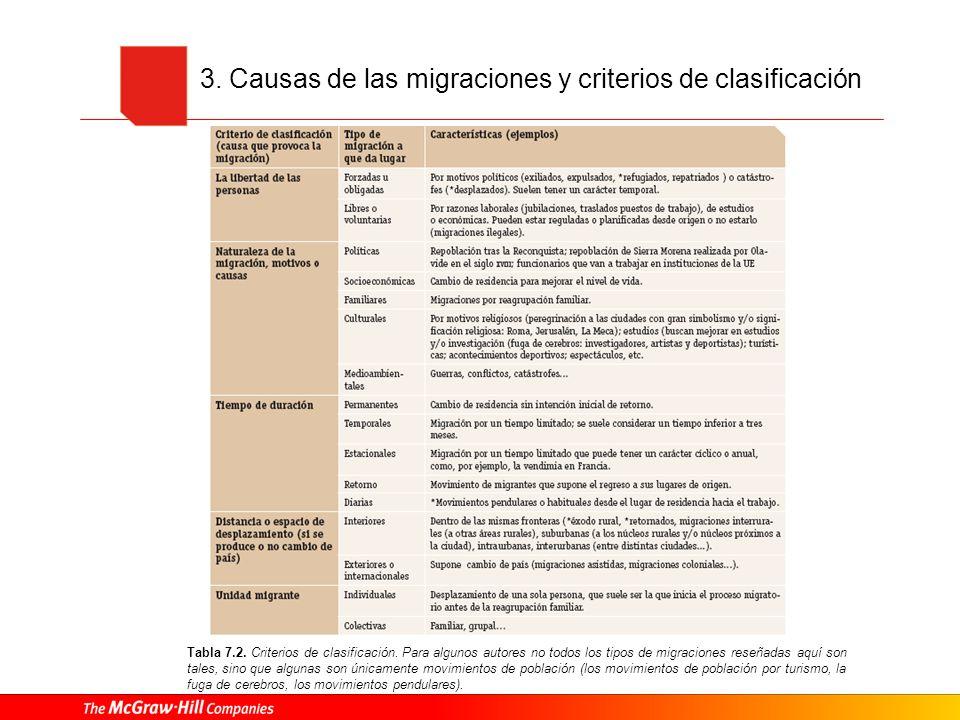 3. Causas de las migraciones y criterios de clasificación Tabla 7.2. Criterios de clasificación. Para algunos autores no todos los tipos de migracione