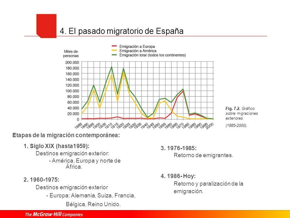 4. El pasado migratorio de España Etapas de la migración contemporánea: 1. Siglo XIX (hasta1959): Destinos emigración exterior: - América, Europa y no