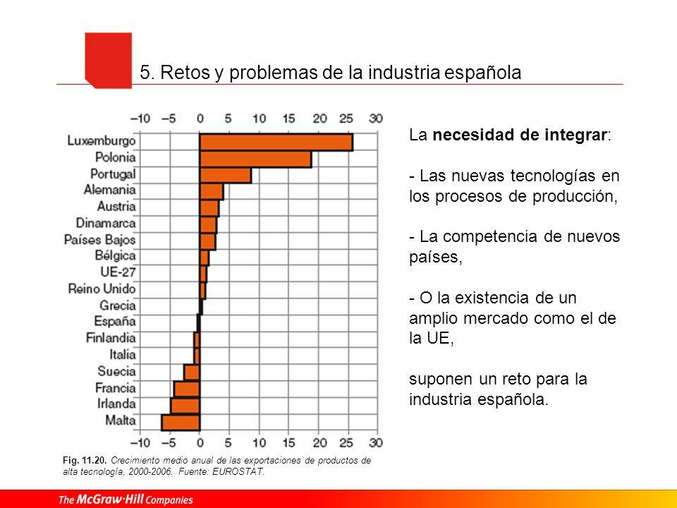 5. Retos y problemas de la industria española La necesidad de integrar: - Las nuevas tecnologías en los procesos de producción, - La competencia de nu