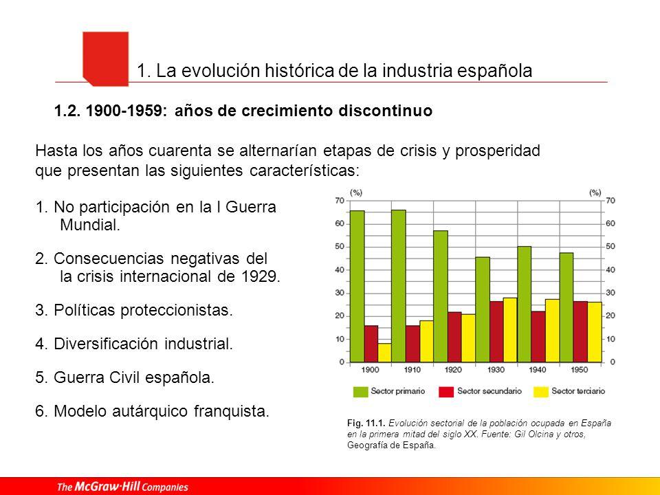 1. La evolución histórica de la industria española Fig. 11.1. Evolución sectorial de la población ocupada en España en la primera mitad del siglo XX.