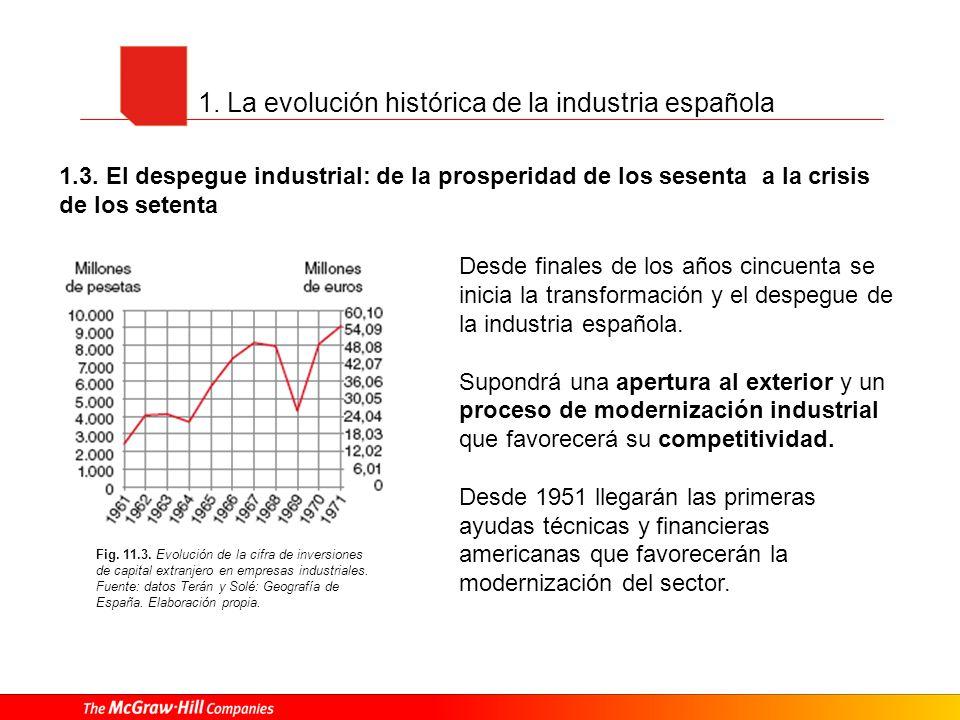1. La evolución histórica de la industria española 1.3. El despegue industrial: de la prosperidad de los sesenta a la crisis de los setenta Fig. 11.3.