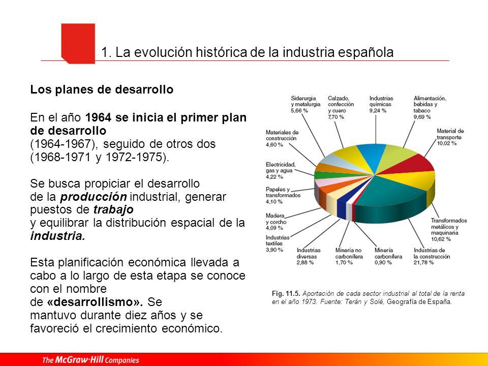 Fig. 11.5. Aportación de cada sector industrial al total de la renta en el año 1973. Fuente: Terán y Solé, Geografía de España. Los planes de desarrol