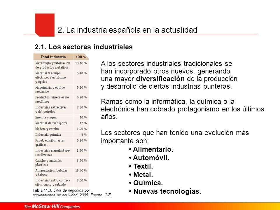 2. La industria española en la actualidad Tabla 11.3. Cifra de negocios por agrupaciones de actividad, 2006. Fuente: INE. A los sectores industriales