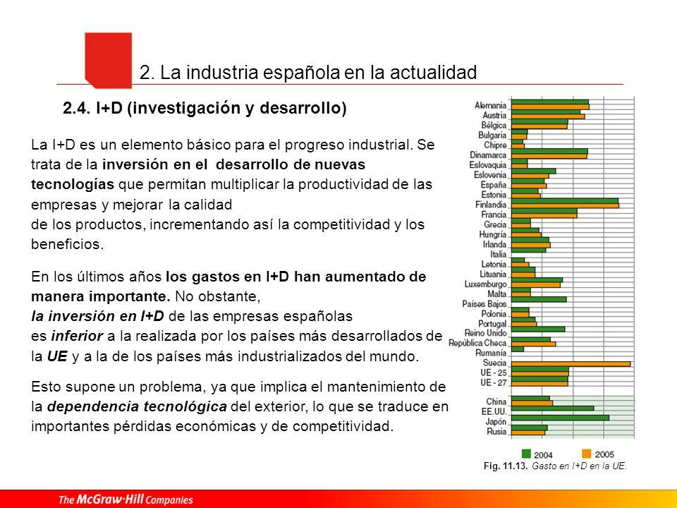 2. La industria española en la actualidad 2.4. I+D (investigación y desarrollo) Fig. 11.13. Gasto en I+D en la UE. La I+D es un elemento básico para e