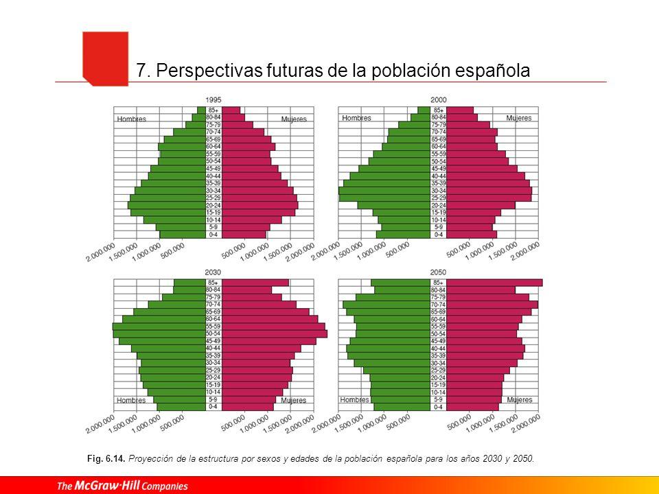 7. Perspectivas futuras de la población española Fig. 6.14. Proyección de la estructura por sexos y edades de la población española para los años 2030