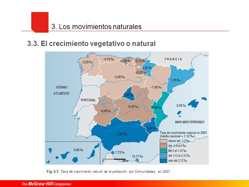 3. Los movimientos naturales 3.3. El crecimiento vegetativo o natural Fig. 6.7. Tasa de crecimiento natural de la población, por Comunidades, en 2001.