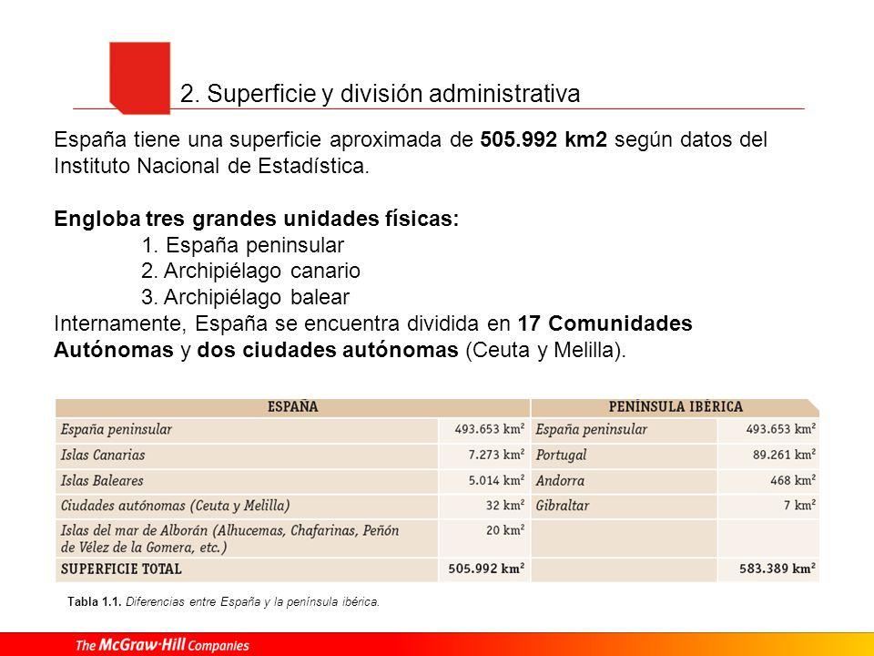 2. Superficie y división administrativa Tabla 1.1. Diferencias entre España y la península ibérica. España tiene una superficie aproximada de 505.992