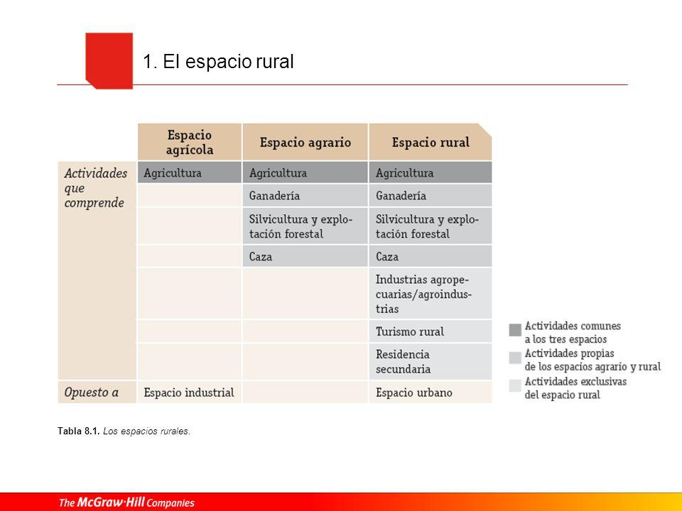 2.Factores y elementos físicos que intervienen en el espacio rural 2.2.
