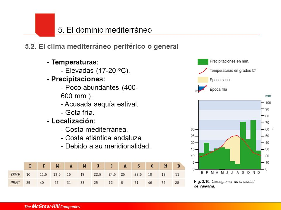5. El dominio mediterráneo 5.2. El clima mediterráneo periférico o general Fig. 3.10. Climograma de la ciudad de Valencia. - Temperaturas: - Elevadas