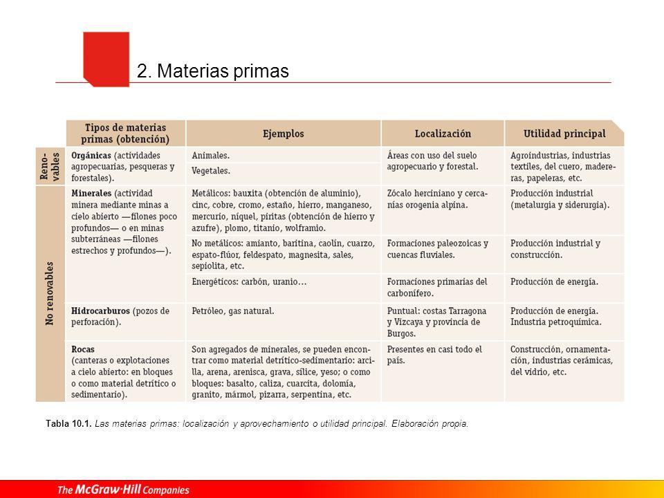 2. Materias primas Tabla 10.1. Las materias primas: localización y aprovechamiento o utilidad principal. Elaboración propia.