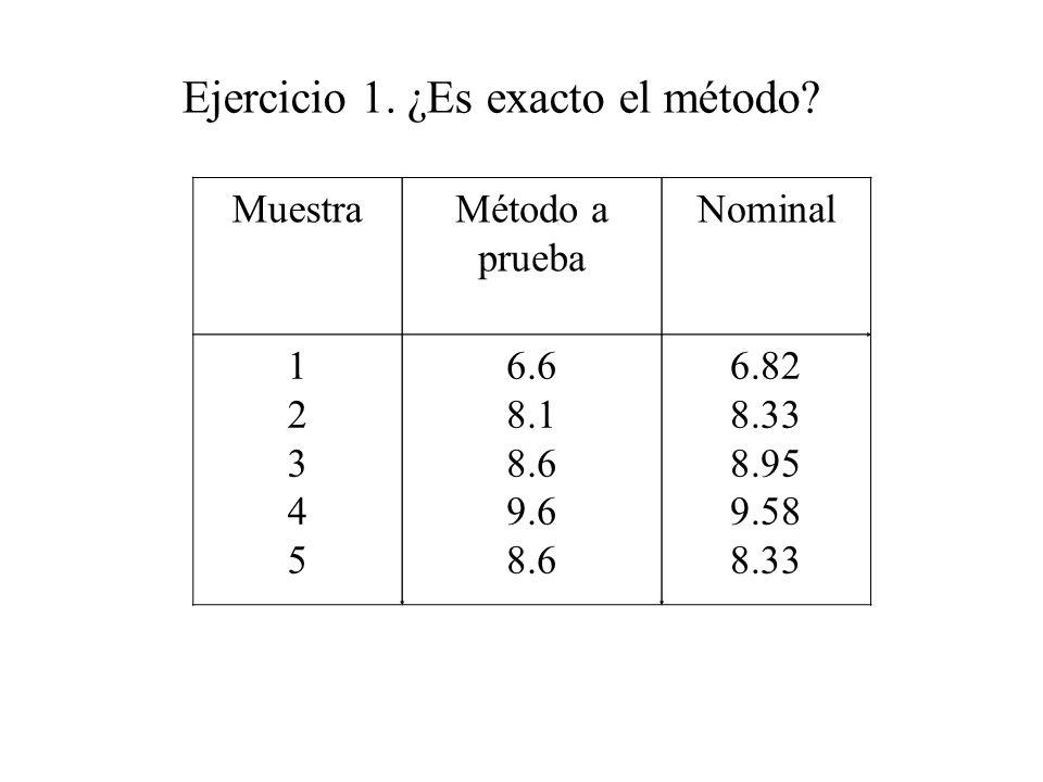 MuestraMétodo a prueba Nominal 1234512345 6.6 8.1 8.6 9.6 8.6 6.82 8.33 8.95 9.58 8.33 Ejercicio 1.