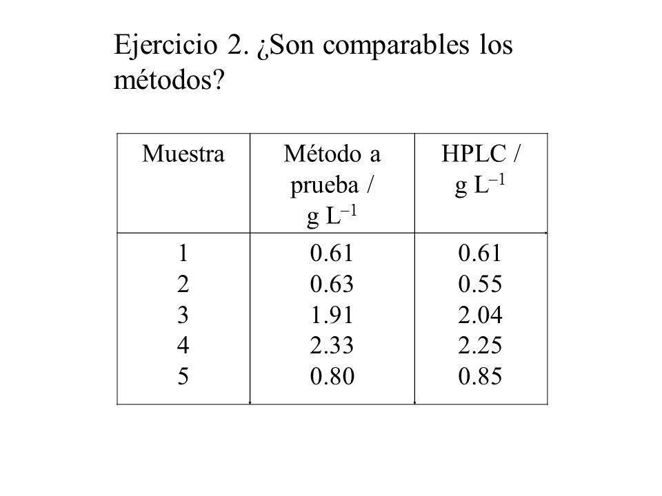 Ejercicio 2. ¿Son comparables los métodos.
