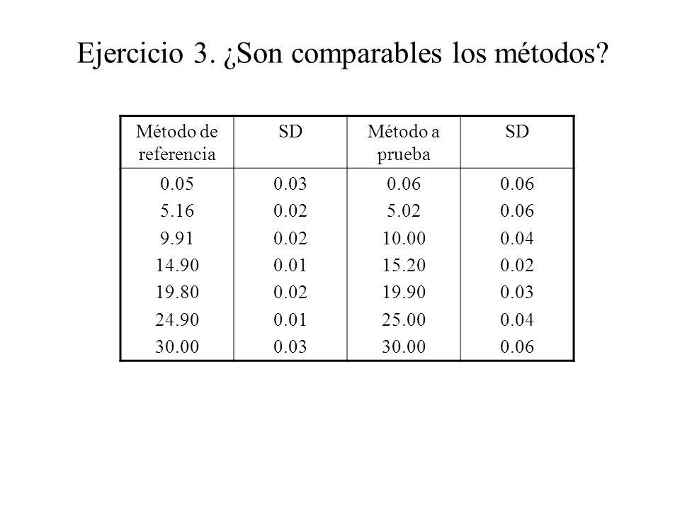 Ejercicio 3. ¿Son comparables los métodos.