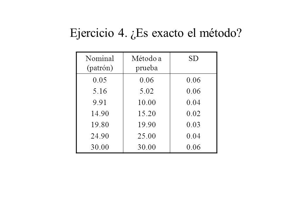 Ejercicio 4. ¿Es exacto el método.