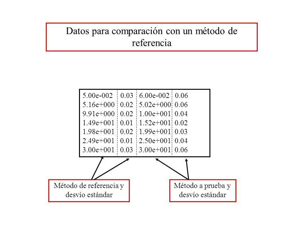 5.00e-002 0.03 6.00e-002 0.06 5.16e+000 0.02 5.02e+000 0.06 9.91e+000 0.02 1.00e+001 0.04 1.49e+001 0.01 1.52e+001 0.02 1.98e+001 0.02 1.99e+001 0.03 2.49e+001 0.01 2.50e+001 0.04 3.00e+001 0.03 3.00e+001 0.06 Datos para comparación con un método de referencia Método a prueba y desvío estándar Método de referencia y desvío estándar