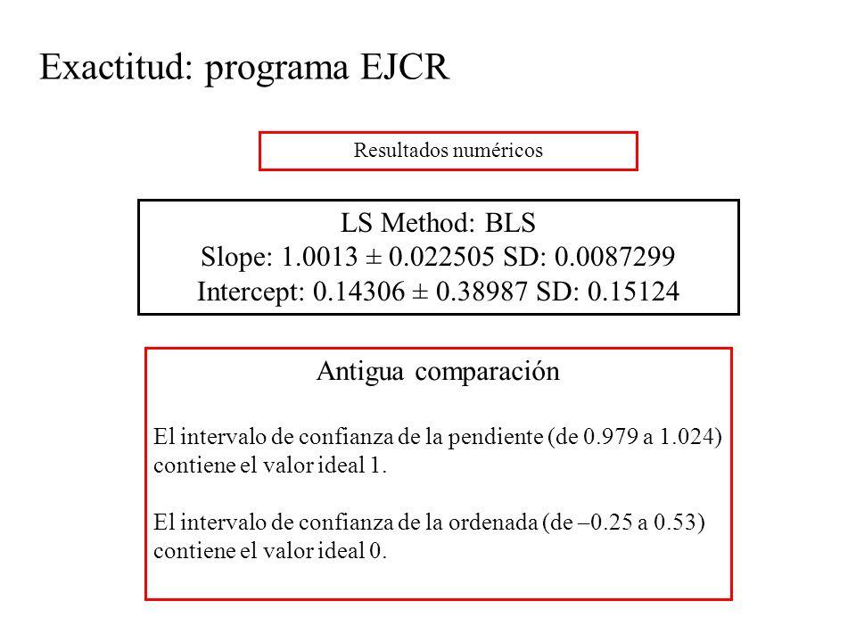Exactitud: programa EJCR Resultados numéricos LS Method: BLS Slope: 1.0013 ± 0.022505 SD: 0.0087299 Intercept: 0.14306 ± 0.38987 SD: 0.15124 Antigua comparación El intervalo de confianza de la pendiente (de 0.979 a 1.024) contiene el valor ideal 1.