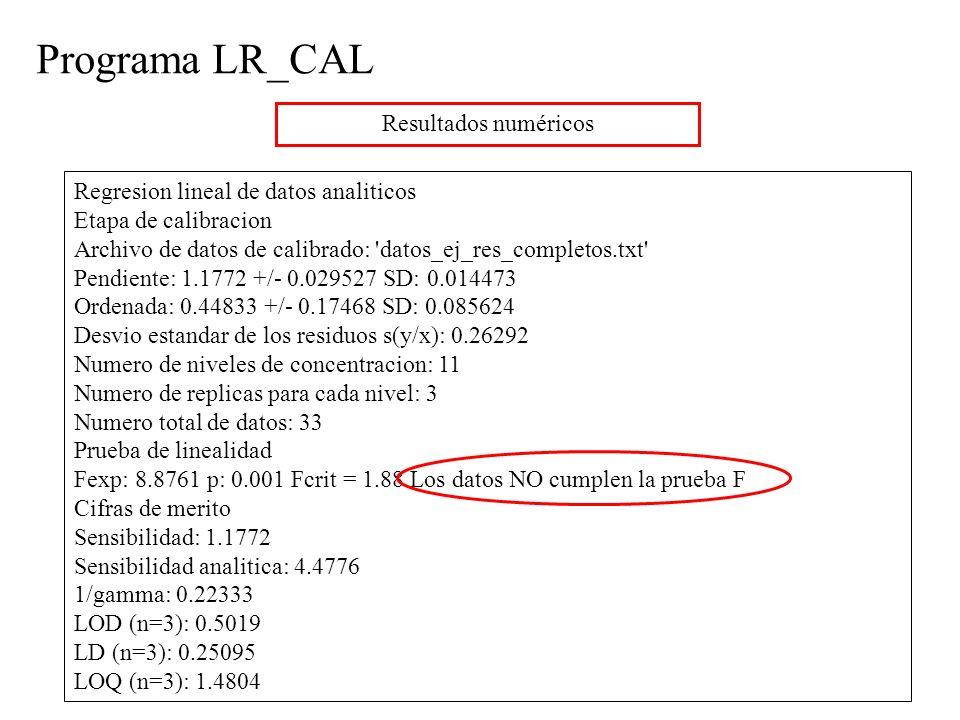 Programa LR_CAL Resultados numéricos Regresion lineal de datos analiticos Etapa de calibracion Archivo de datos de calibrado: datos_ej_res_completos.txt Pendiente: 1.1772 +/- 0.029527 SD: 0.014473 Ordenada: 0.44833 +/- 0.17468 SD: 0.085624 Desvio estandar de los residuos s(y/x): 0.26292 Numero de niveles de concentracion: 11 Numero de replicas para cada nivel: 3 Numero total de datos: 33 Prueba de linealidad Fexp: 8.8761 p: 0.001 Fcrit = 1.88 Los datos NO cumplen la prueba F Cifras de merito Sensibilidad: 1.1772 Sensibilidad analitica: 4.4776 1/gamma: 0.22333 LOD (n=3): 0.5019 LD (n=3): 0.25095 LOQ (n=3): 1.4804