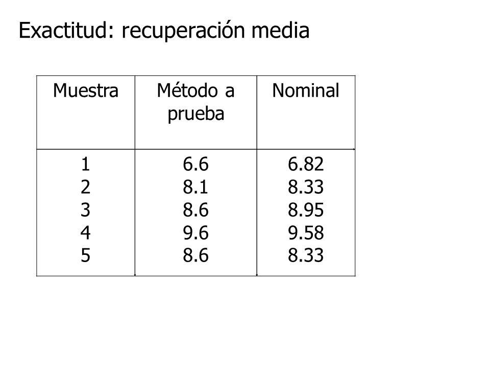 MuestraMétodo a prueba Nominal 1234512345 6.6 8.1 8.6 9.6 8.6 6.82 8.33 8.95 9.58 8.33 Exactitud: recuperación media