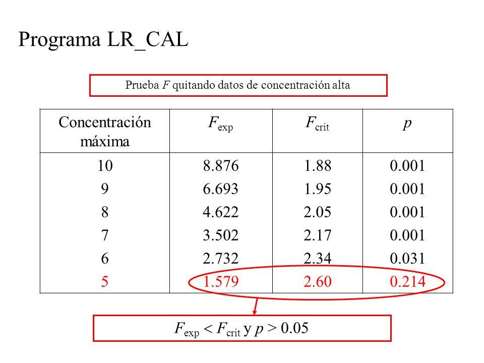 Programa LR_CAL Prueba F quitando datos de concentración alta Concentración máxima F exp F crit p 10 9 8 7 6 5 8.876 6.693 4.622 3.502 2.732 1.579 1.88 1.95 2.05 2.17 2.34 2.60 0.001 0.031 0.214 F exp F crit y p > 0.05