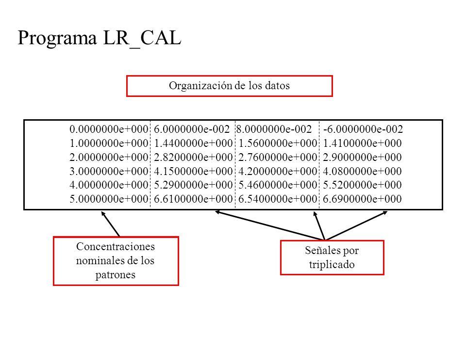 Programa LR_CAL 0.0000000e+000 6.0000000e-002 8.0000000e-002 -6.0000000e-002 1.0000000e+000 1.4400000e+000 1.5600000e+000 1.4100000e+000 2.0000000e+000 2.8200000e+000 2.7600000e+000 2.9000000e+000 3.0000000e+000 4.1500000e+000 4.2000000e+000 4.0800000e+000 4.0000000e+000 5.2900000e+000 5.4600000e+000 5.5200000e+000 5.0000000e+000 6.6100000e+000 6.5400000e+000 6.6900000e+000 Organización de los datos Señales por triplicado Concentraciones nominales de los patrones Organización de los datos Concentraciones nominales de los patrones Señales por triplicado Organización de los datos Concentraciones nominales de los patrones