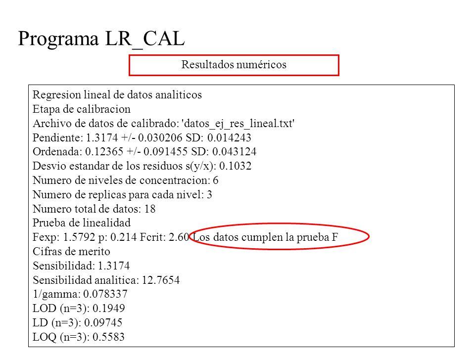 Programa LR_CAL Resultados numéricos Regresion lineal de datos analiticos Etapa de calibracion Archivo de datos de calibrado: datos_ej_res_lineal.txt Pendiente: 1.3174 +/- 0.030206 SD: 0.014243 Ordenada: 0.12365 +/- 0.091455 SD: 0.043124 Desvio estandar de los residuos s(y/x): 0.1032 Numero de niveles de concentracion: 6 Numero de replicas para cada nivel: 3 Numero total de datos: 18 Prueba de linealidad Fexp: 1.5792 p: 0.214 Fcrit: 2.60 Los datos cumplen la prueba F Cifras de merito Sensibilidad: 1.3174 Sensibilidad analitica: 12.7654 1/gamma: 0.078337 LOD (n=3): 0.1949 LD (n=3): 0.09745 LOQ (n=3): 0.5583