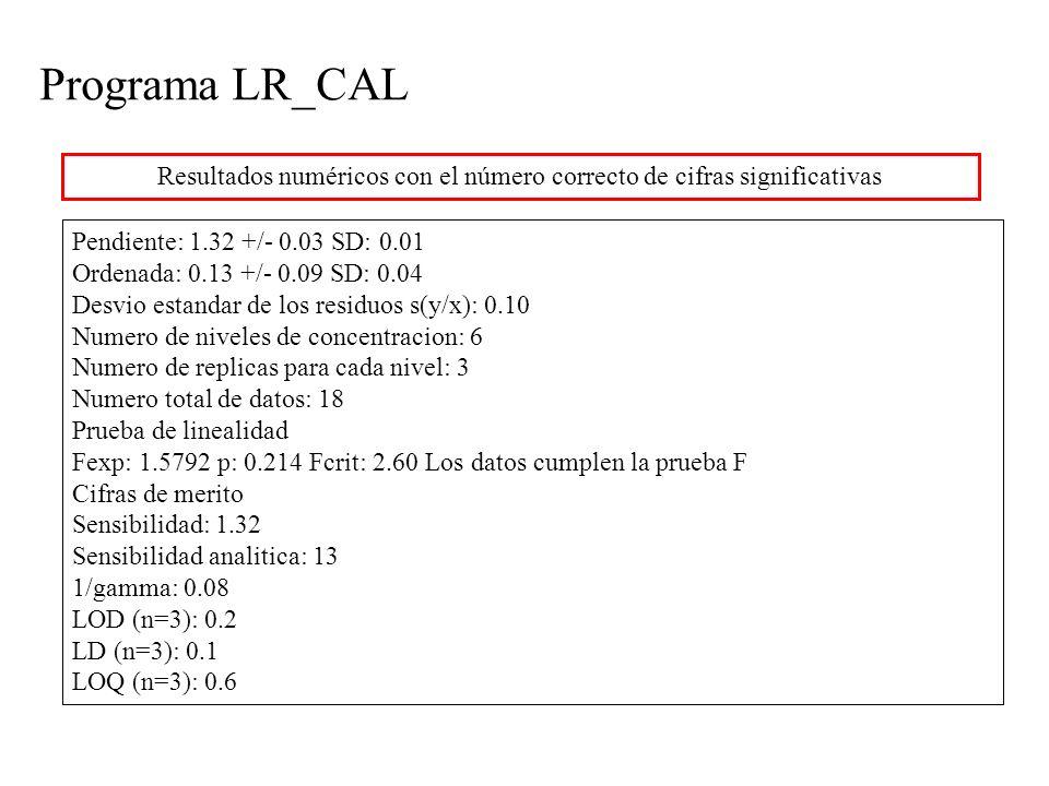 Programa LR_CAL Resultados numéricos con el número correcto de cifras significativas Pendiente: 1.32 +/- 0.03 SD: 0.01 Ordenada: 0.13 +/- 0.09 SD: 0.04 Desvio estandar de los residuos s(y/x): 0.10 Numero de niveles de concentracion: 6 Numero de replicas para cada nivel: 3 Numero total de datos: 18 Prueba de linealidad Fexp: 1.5792 p: 0.214 Fcrit: 2.60 Los datos cumplen la prueba F Cifras de merito Sensibilidad: 1.32 Sensibilidad analitica: 13 1/gamma: 0.08 LOD (n=3): 0.2 LD (n=3): 0.1 LOQ (n=3): 0.6