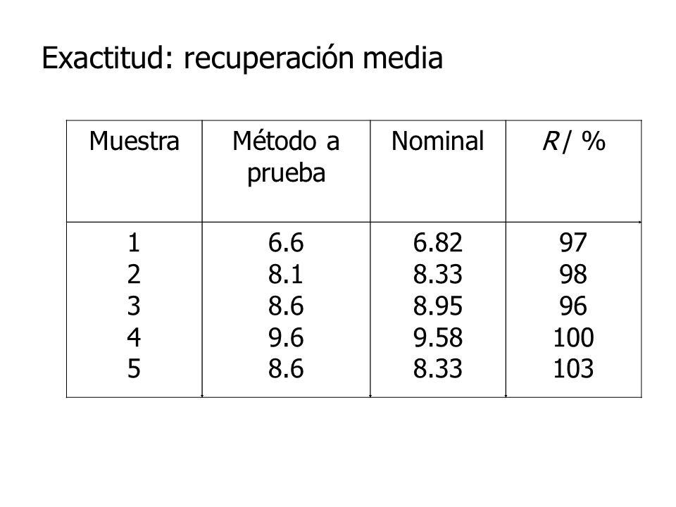 MuestraMétodo a prueba NominalR / % 1234512345 6.6 8.1 8.6 9.6 8.6 6.82 8.33 8.95 9.58 8.33 97 98 96 100 103 Exactitud: recuperación media