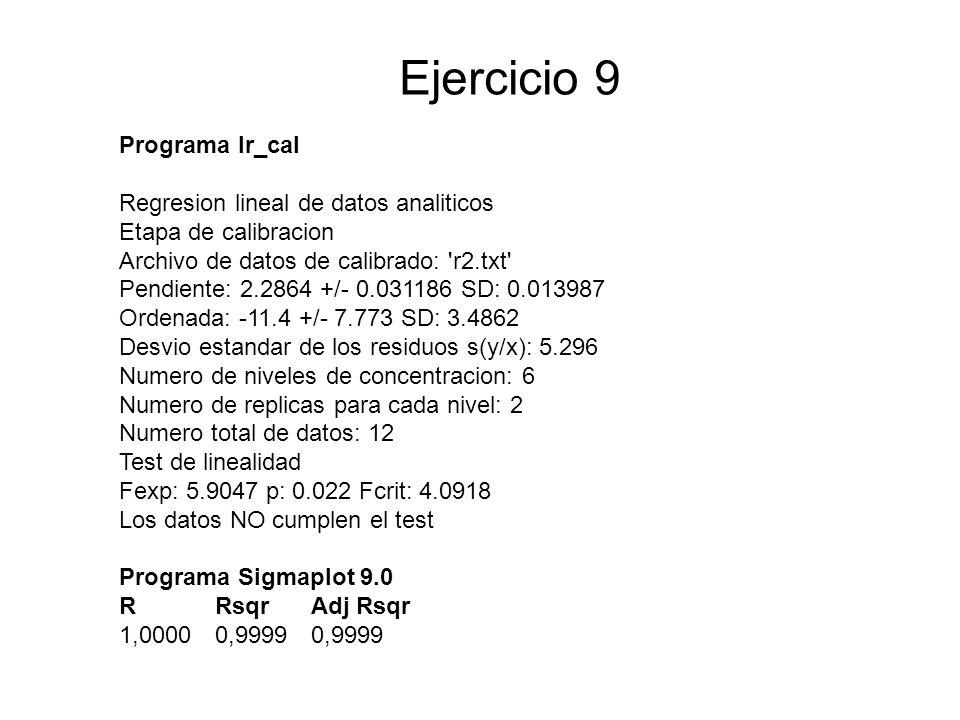 Ejercicio 9 Programa lr_cal Regresion lineal de datos analiticos Etapa de calibracion Archivo de datos de calibrado: r2.txt Pendiente: 2.2864 +/- 0.031186 SD: 0.013987 Ordenada: -11.4 +/- 7.773 SD: 3.4862 Desvio estandar de los residuos s(y/x): 5.296 Numero de niveles de concentracion: 6 Numero de replicas para cada nivel: 2 Numero total de datos: 12 Test de linealidad Fexp: 5.9047 p: 0.022 Fcrit: 4.0918 Los datos NO cumplen el test Programa Sigmaplot 9.0 R Rsqr Adj Rsqr 1,00000,99990,9999