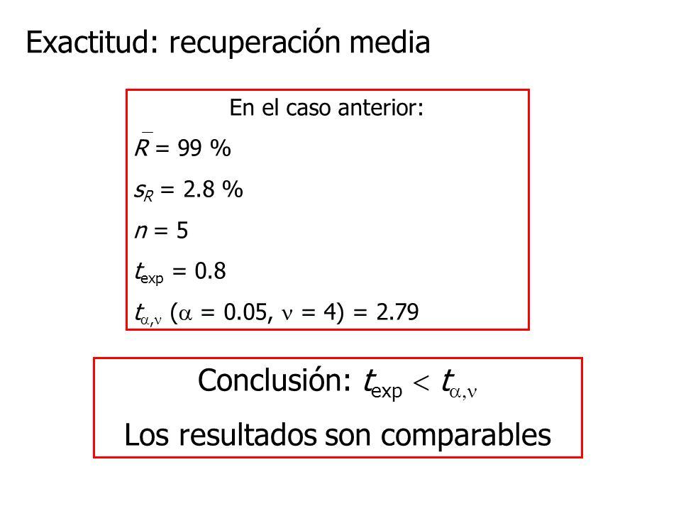 En el caso anterior: R = 99 % s R = 2.8 % n = 5 t exp = 0.8 t, ( = 0.05, = 4) = 2.79 Exactitud: recuperación media Conclusión: t exp t Los resultados son comparables