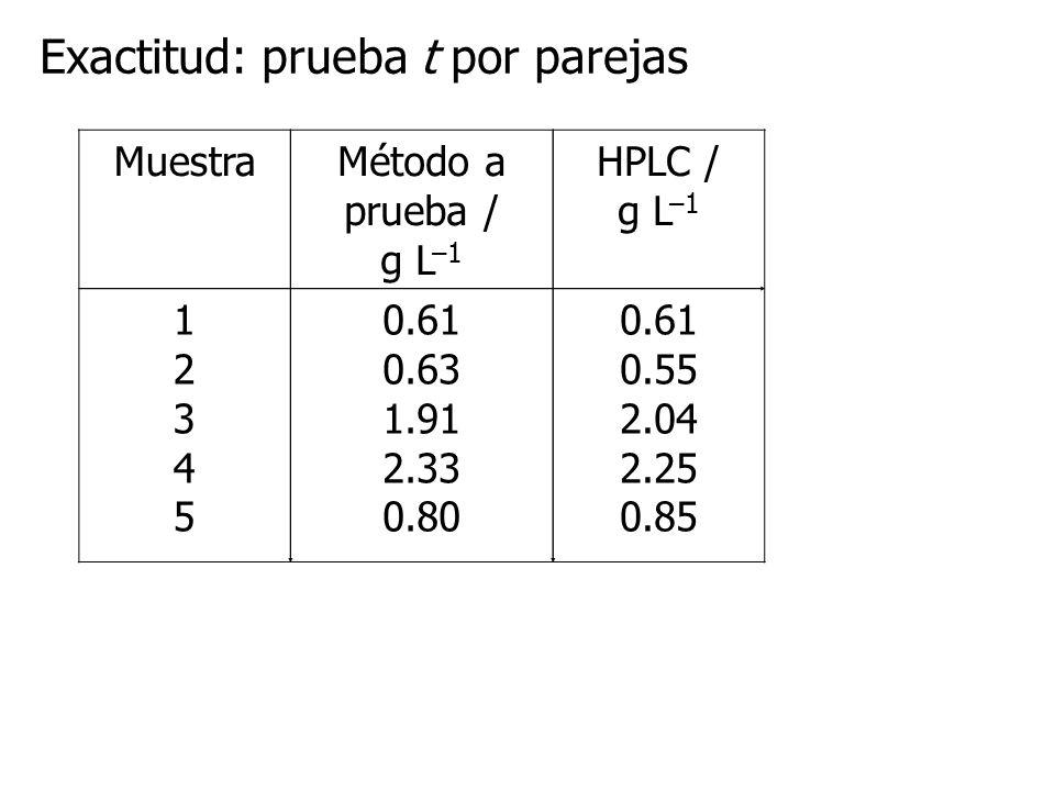 Programa LR_CAL Resultados gráficos