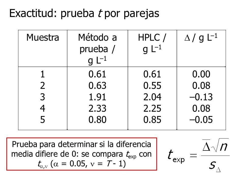 Exactitud: prueba t por parejas MuestraMétodo a prueba / g L –1 HPLC / g L –1 / g L –1 1234512345 0.61 0.63 1.91 2.33 0.80 0.61 0.55 2.04 2.25 0.85 0.00 0.08 –0.13 0.08 –0.05 Prueba para determinar si la diferencia media difiere de 0: se compara t exp con t, ( = 0.05, = T - 1)
