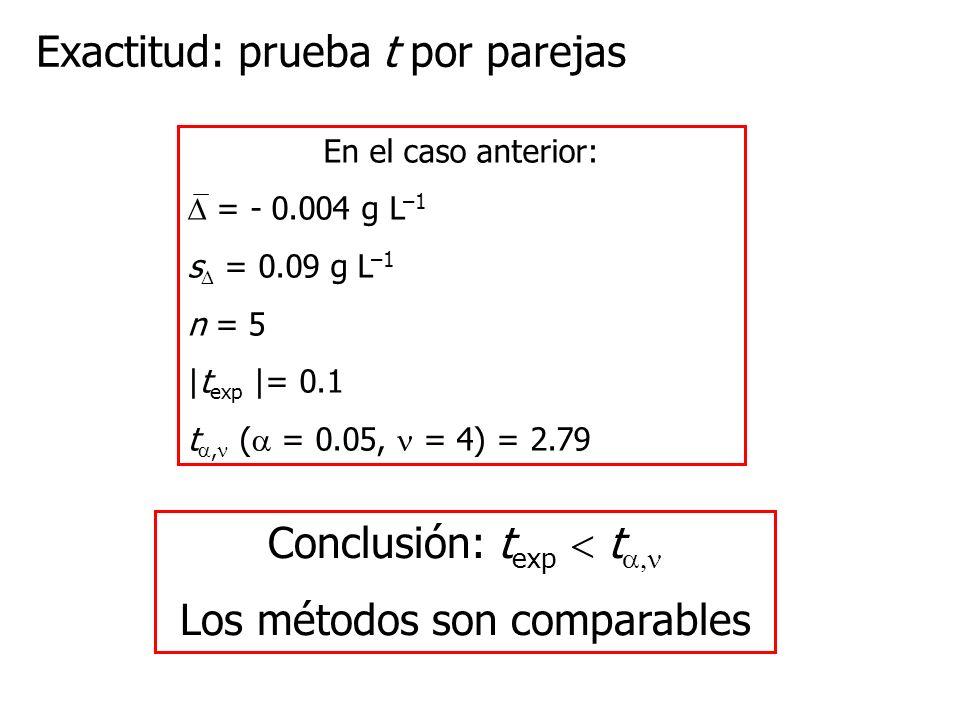 Exactitud: prueba t por parejas En el caso anterior: = - 0.004 g L –1 s = 0.09 g L –1 n = 5 |t exp |= 0.1 t, ( = 0.05, = 4) = 2.79 Conclusión: t exp t