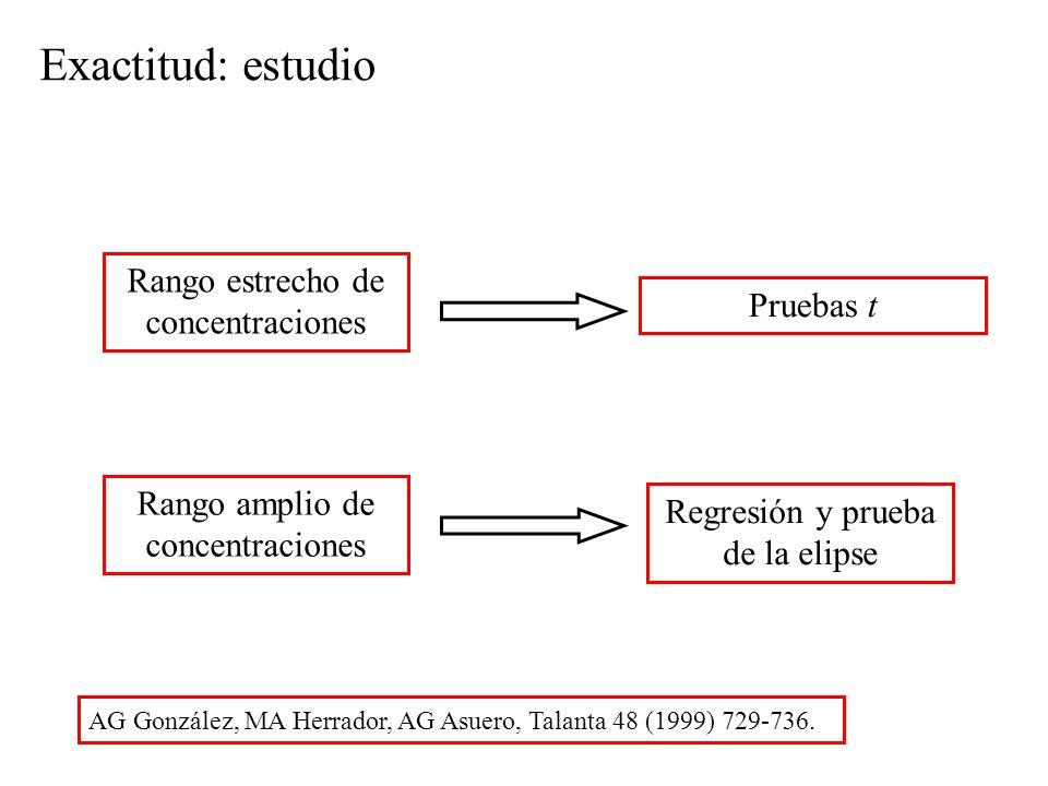 Exactitud: estudio Rango estrecho de concentraciones Rango amplio de concentraciones Pruebas t Regresión y prueba de la elipse AG González, MA Herrador, AG Asuero, Talanta 48 (1999) 729-736.