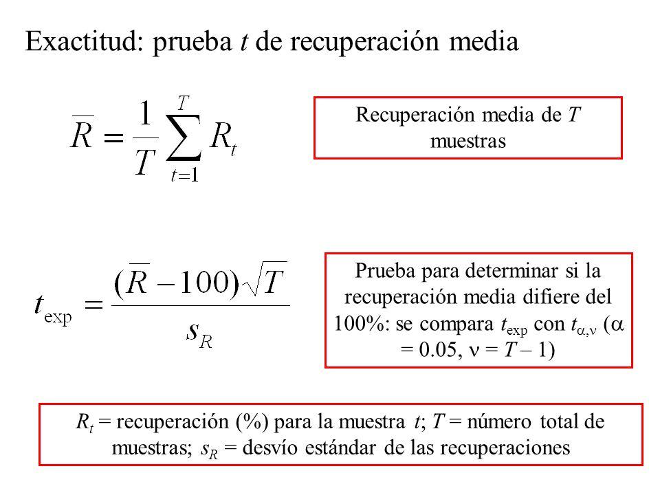 Recuperación media de T muestras Prueba para determinar si la recuperación media difiere del 100%: se compara t exp con t, ( = 0.05, = T – 1) Exactitud: prueba t de recuperación media R t = recuperación (%) para la muestra t; T = número total de muestras; s R = desvío estándar de las recuperaciones