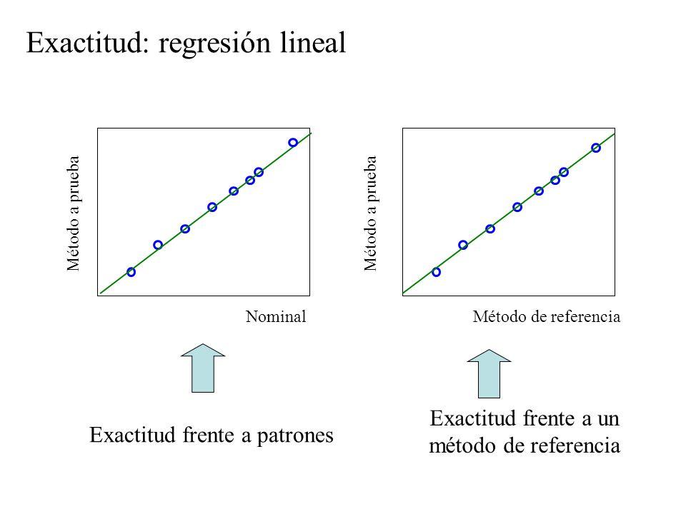 Nominal Método a prueba Exactitud: regresión lineal Exactitud frente a un método de referencia Método a prueba Exactitud frente a patrones Método de referencia