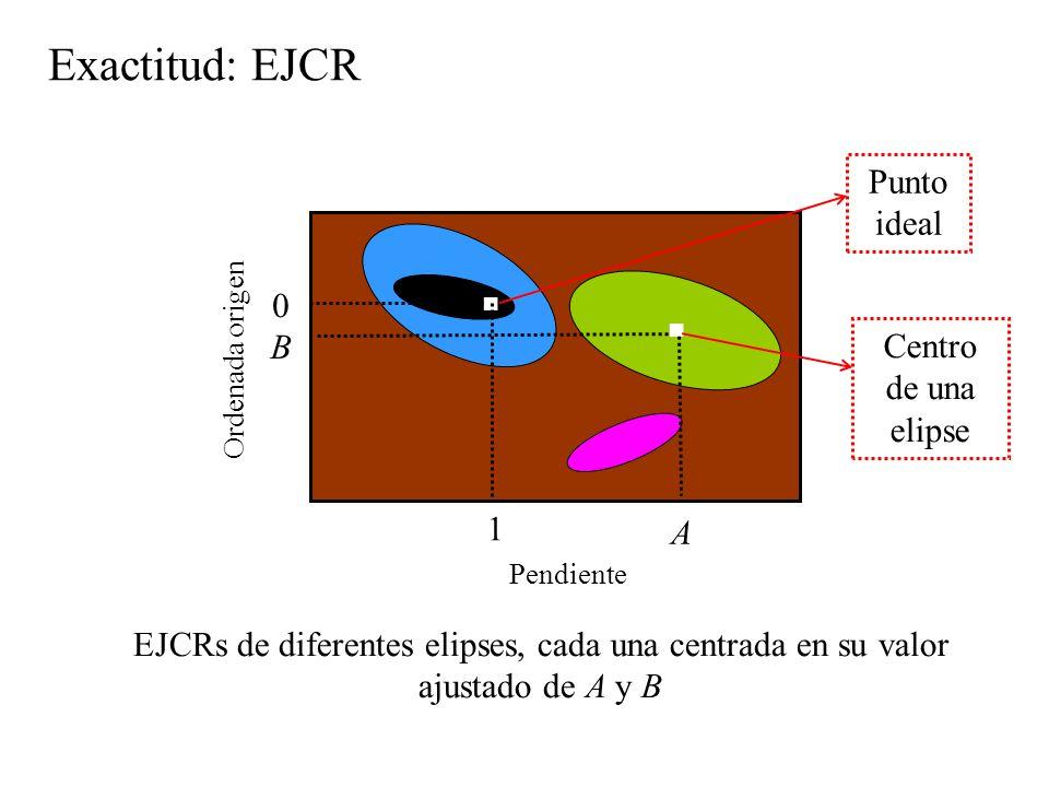 Exactitud: EJCR Pendiente Ordenada origen EJCRs de diferentes elipses, cada una centrada en su valor ajustado de A y B 1 0 Punto ideal Centro de una elipse A B